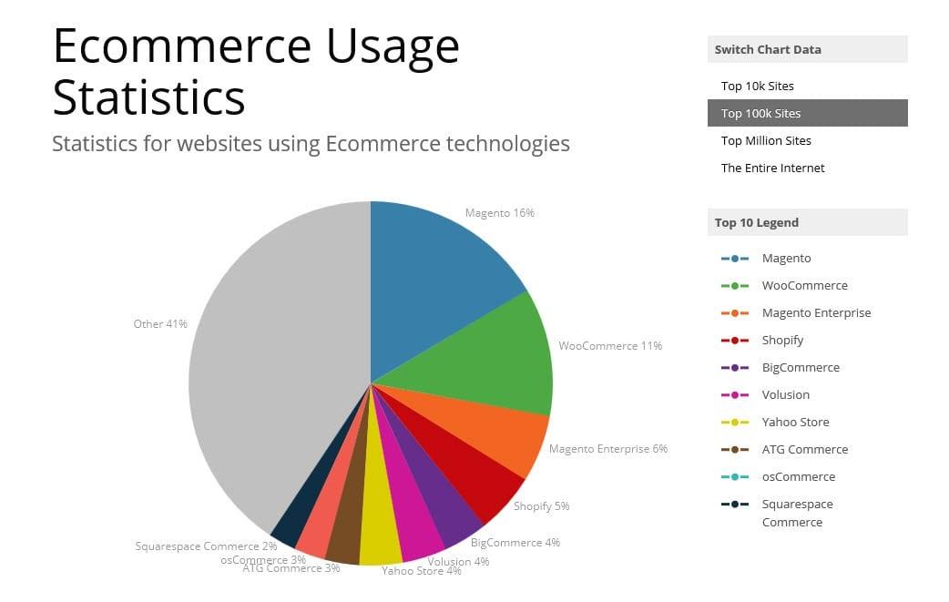 ecommerce website development stats